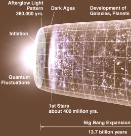Old Big Bang