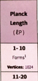 Partial first column of the Universe Table