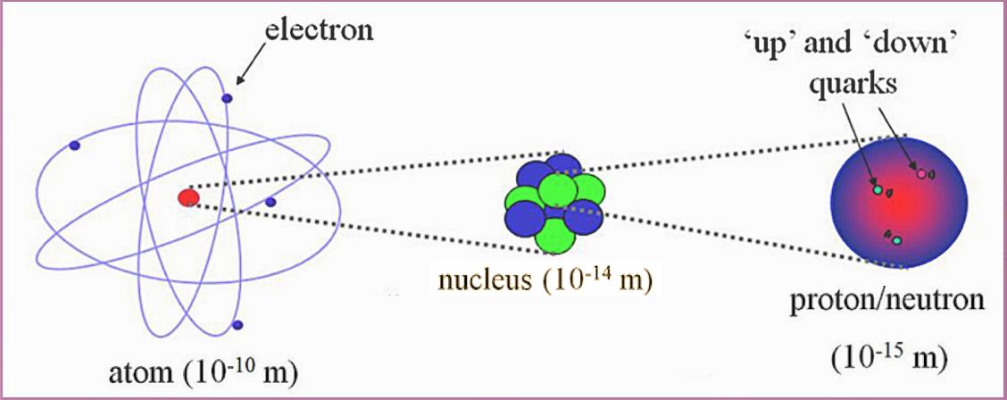 Atom-Structure-Nurse