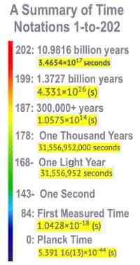 202-TimeSummary