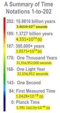 Time Summary