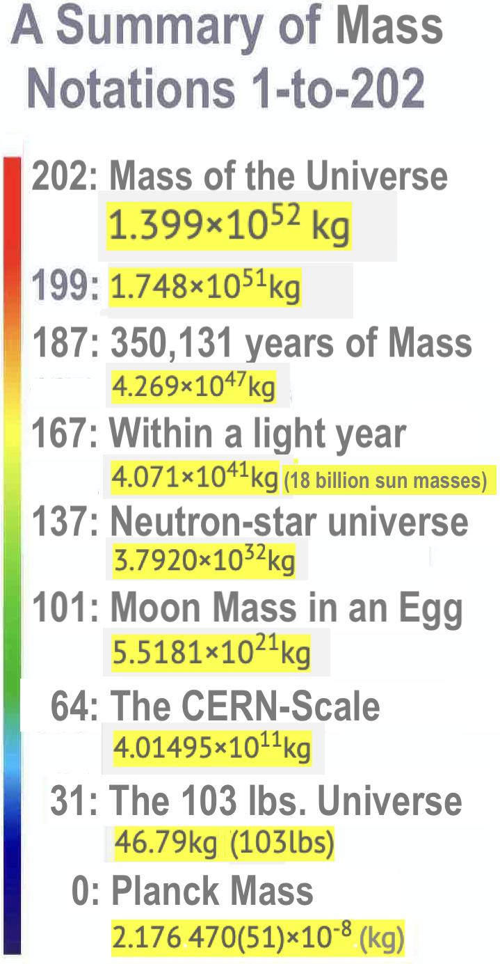 Planck Mass Summary